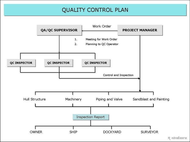 quality assurance plans template